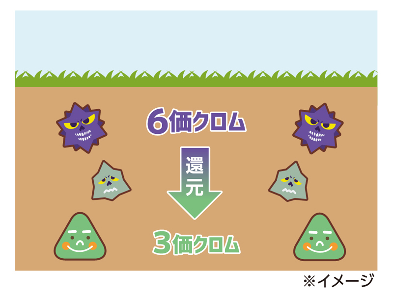 6価クロムは土壌汚染対策法で定められた特定有害物質